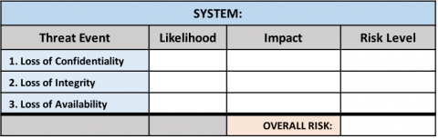 Determining Risk Levels | IT Security & Policy Office