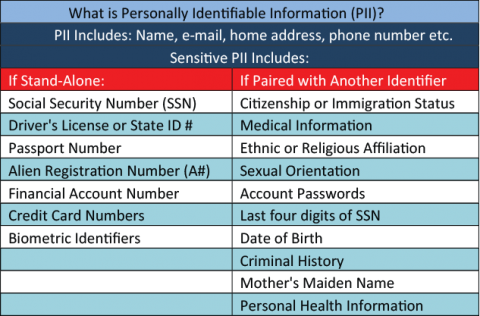 What is Personally Identifiable Information